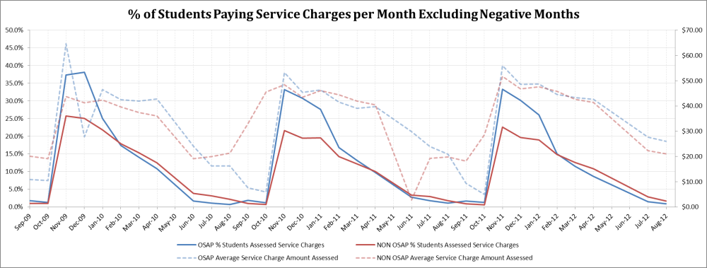 Percent of Students Paying Service Charges per Month Excluding Negative Months