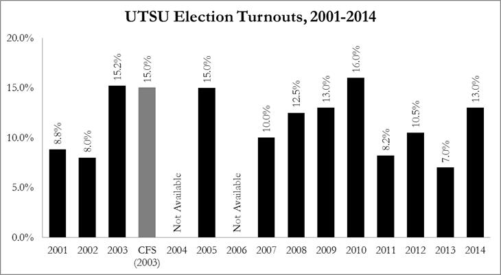 UTSU Election Turnouts
