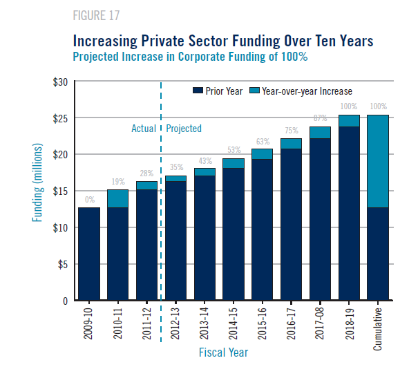 Private Sector Funding 2009 to 2018